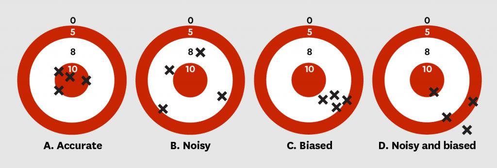 Noise-Biase diagram