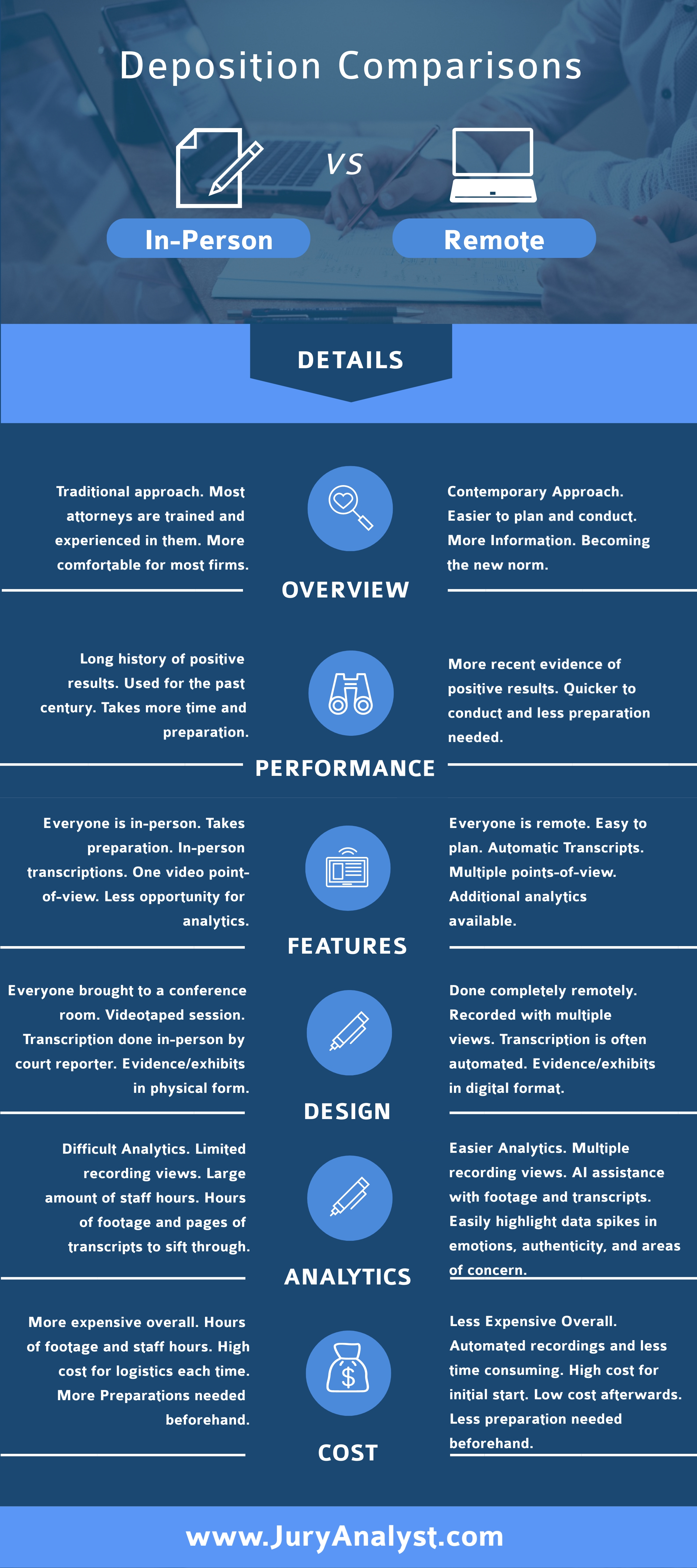 Remote Depositions Infographic